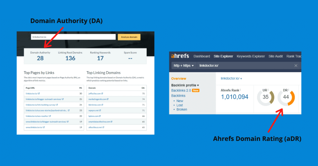 Domain Authority (Moz) and Domain Rating (Ahrefs) of LinkDoctor.io.