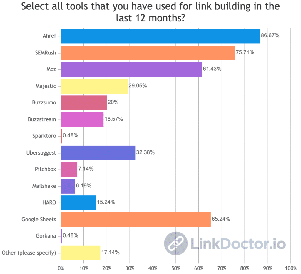Link building survey showing that SEO professionals prefer using Ahrefs for building links.