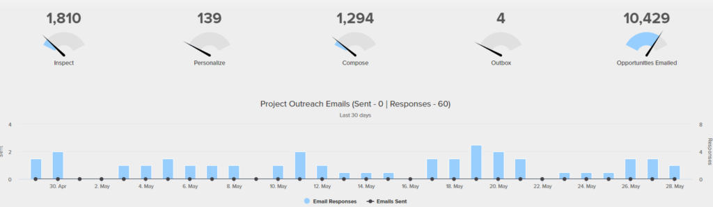 PitchBox summary of a project's email outreach progress.